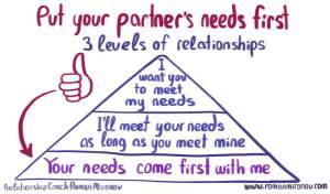 3-levels-of-relationships
