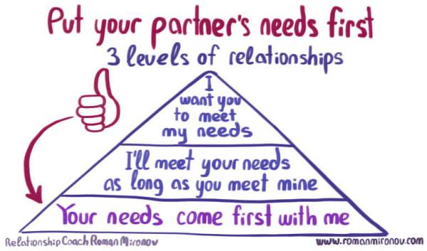 3-levels-of-relationships
